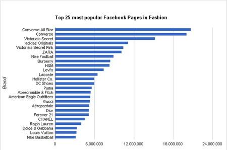 Индекс популярности фэшн-брендов на Facebook